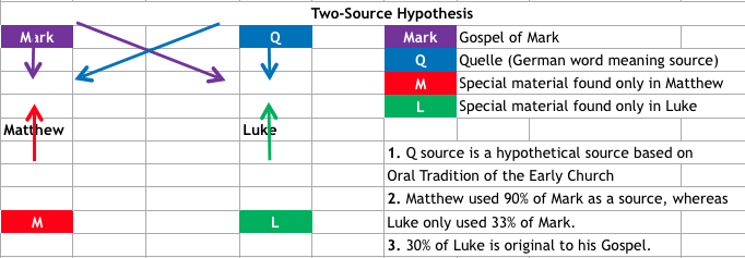 Studying The Gospel Of Luke  Introduction